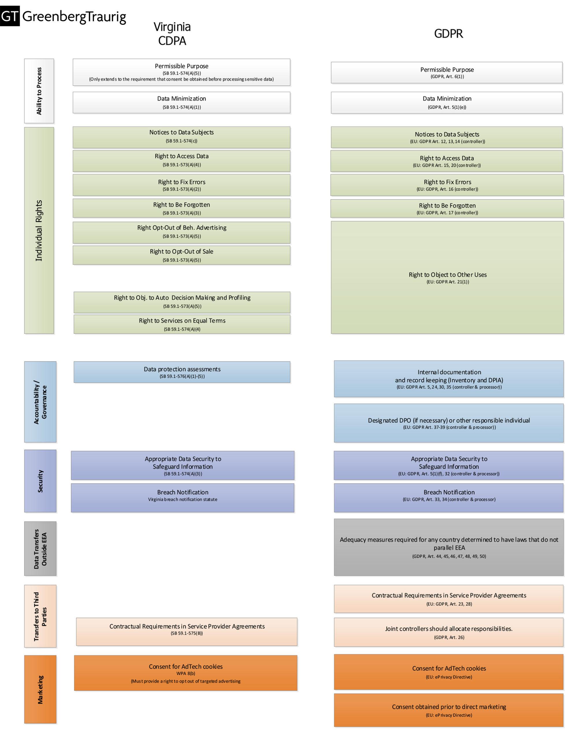 EU GDPR Virginia CDPA comparison